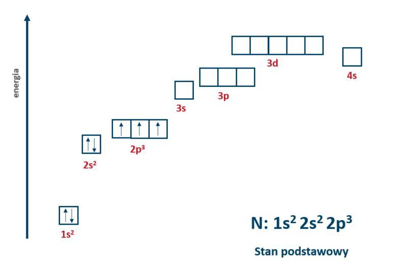 Konfiguracja atomowa azotu - stan podstawowy