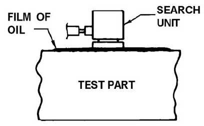 Figure 5-2. Coupling of Search Unit to Test Part for