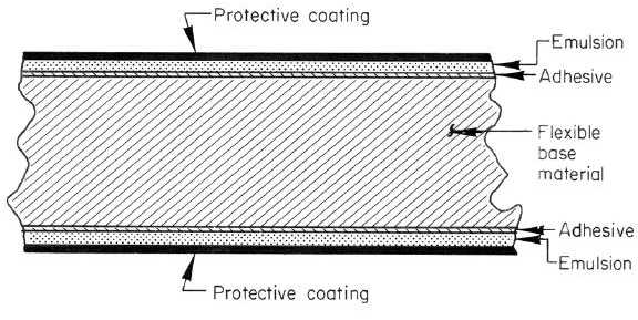 Figure 6-11. Sketch of Cross Section of X-Ray Film