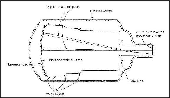 Figure 6-20. Typical Image Intensifier Tube