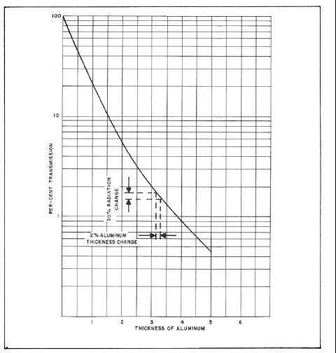 Figure 6-32. Radiation Transmission versus Thickness of