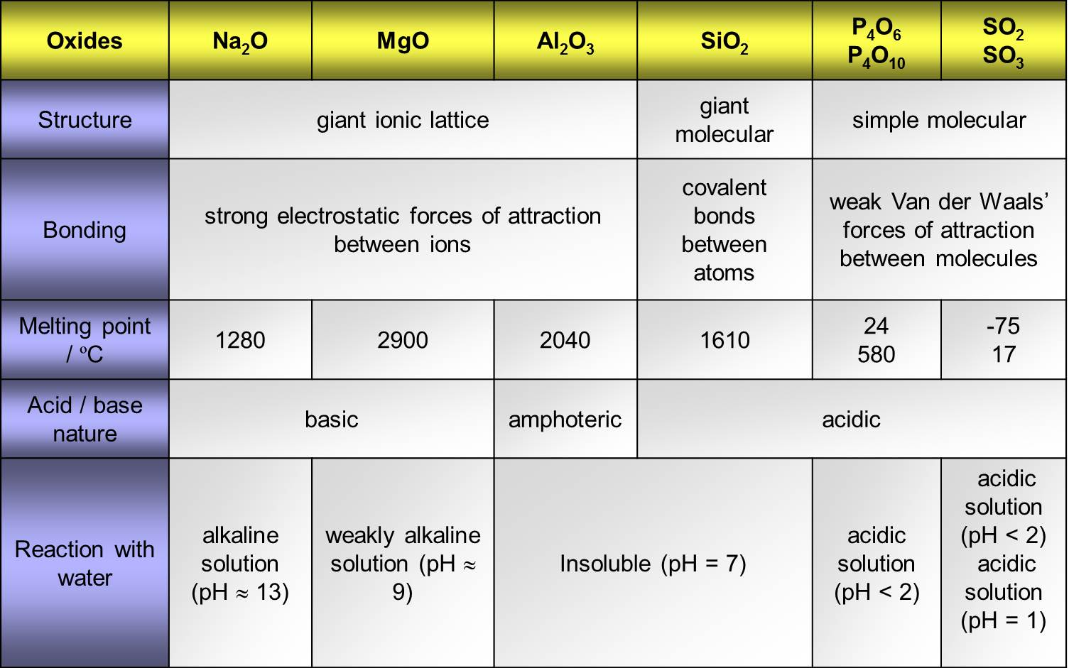 Chemicalperiodicity Licensed For Non Commercial Use Only Periodic Trends Of The Oxides Of