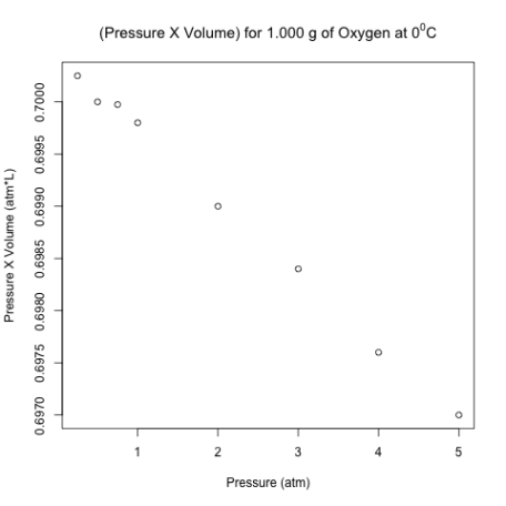 scatter plot pv vs pressure