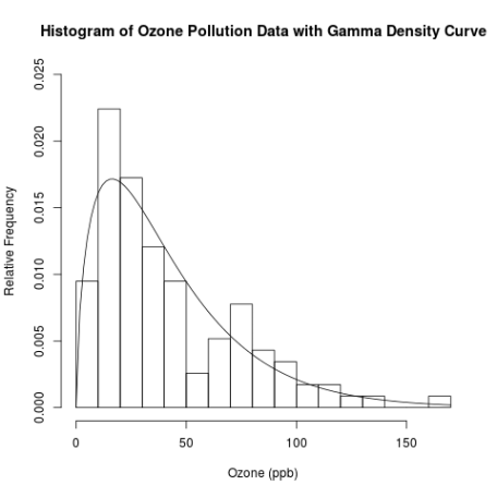 histogram and gamma density plot