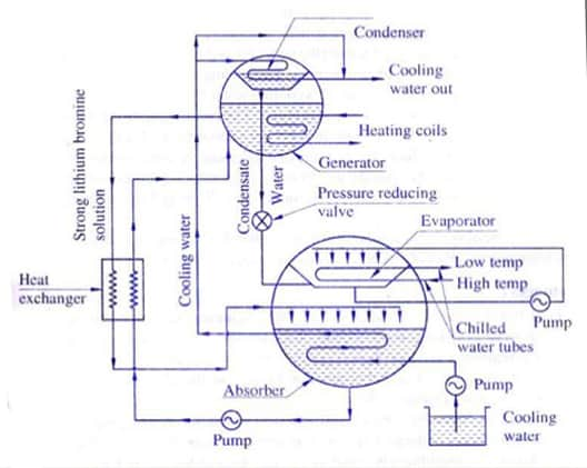 vapor absorption machine thermax