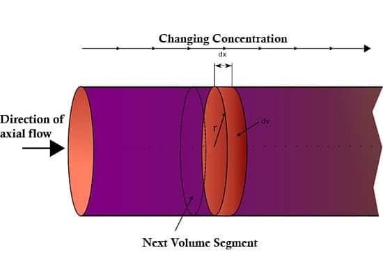 Plug Slow reactor