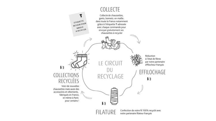 Chaussettes orphelines marque upcycling économie circulaire