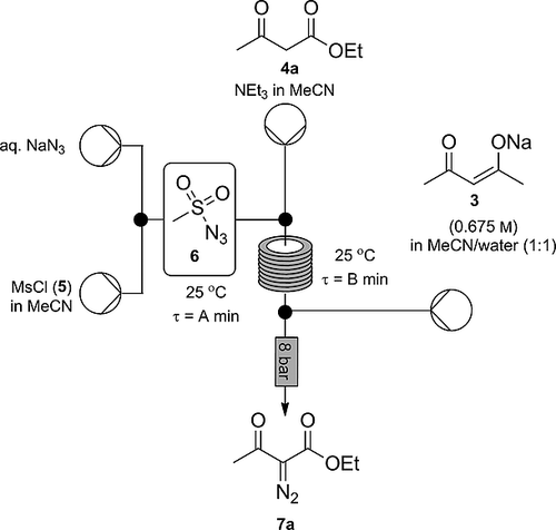 Exploiting the Continuous in situ Generation of Mesyl