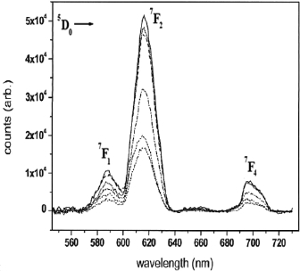 Spectral and Electrochemical Properties of Lanthanide