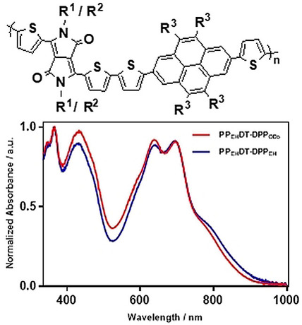 Preparation and Physical Characterization of Pyrene and