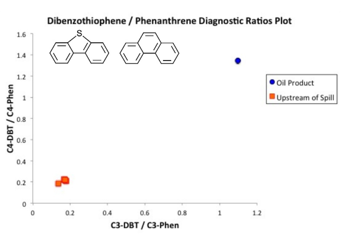 Diagnostic Ratio Plot of PAH Compounds