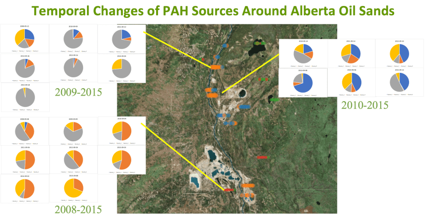 Temporal change in source apportionment of PAH sources around Alberta oil sands.
