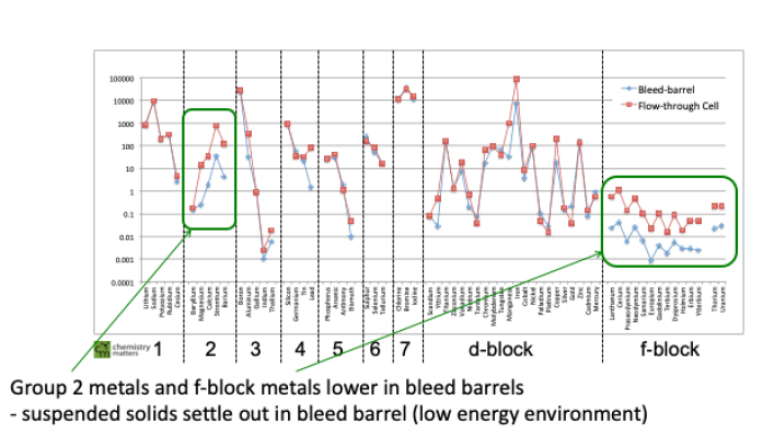 Extended Metals Analysis used to Distinguish Oil Sources