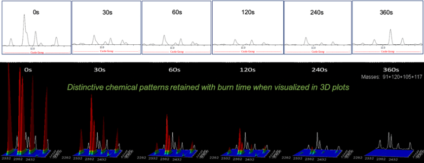 Wood chips spiked with gasoline burnt for the specified time. Top: Conventional GC-MS analysis. Bottom: GCxGC-TOFMS analysis.