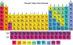 A complete book on periodic table of the elements chemistry periodic table of the elements urtaz