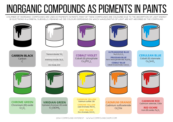 Inorganic Compounds As Pigments in Paints