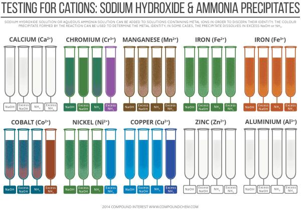 Testing for Cations By Sodium Hydroxide & Ammonia Precipitates