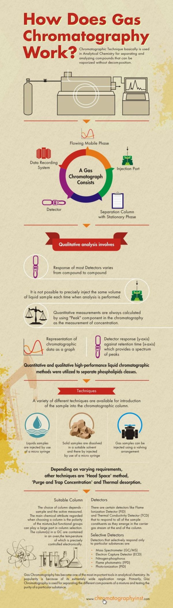 The Workings Of Gas Chromatography