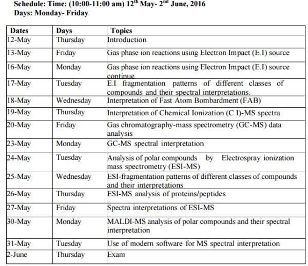schedule Mass Spectrometric Data