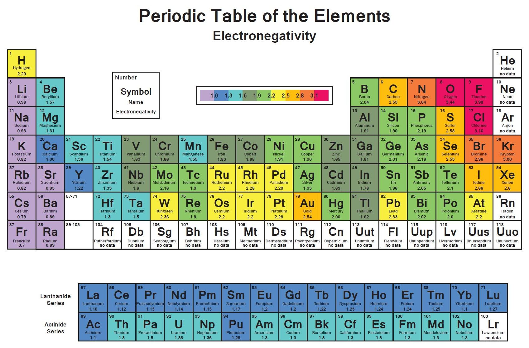 Electronegativity And Electronegativity Chart In Pdf Chemistry