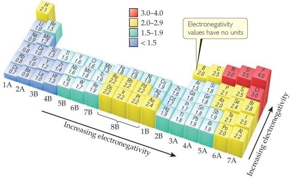 electronegativity trends chart
