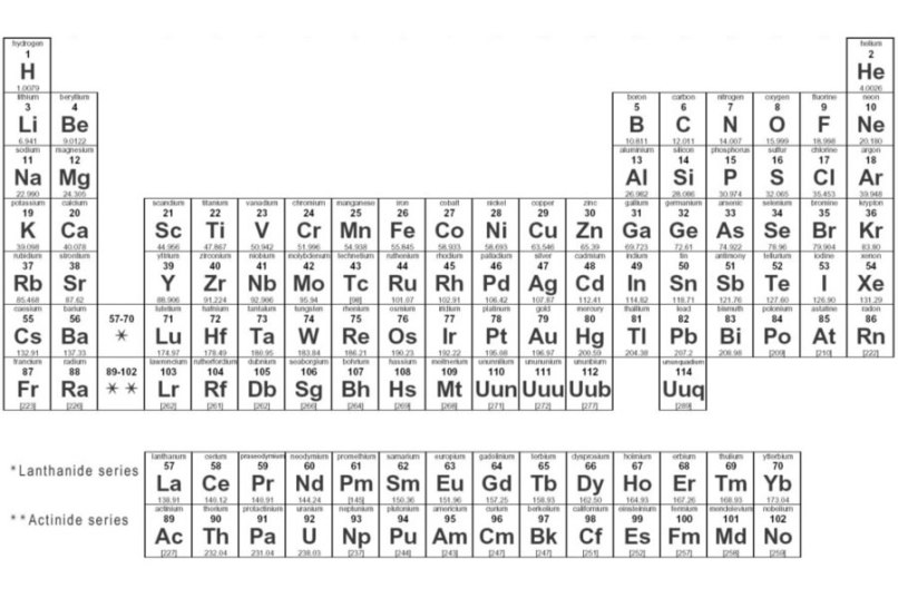 Molar mass periodic table elements napma periodic table with atomic and molecular mass images urtaz Gallery