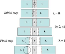 Free Energies of Solid–Liquid Interfaces