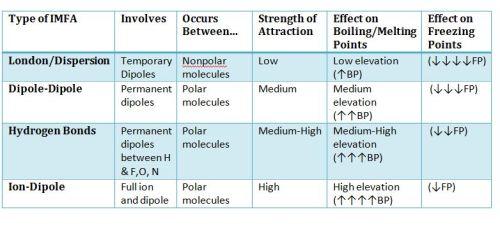 Intermolecular Forces Of Attraction ChemistryBytes Com