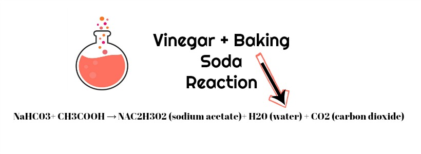 the truth about cleaning with baking soda vinegar is it a hoax. Black Bedroom Furniture Sets. Home Design Ideas
