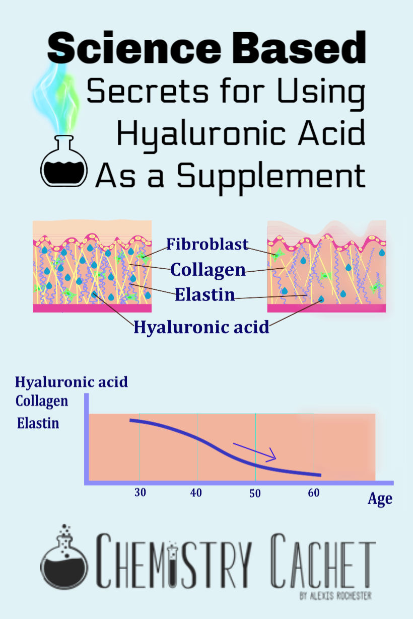 Can Hyaluronic Acid Be Absorbed Orally? - Chemistry Cachet