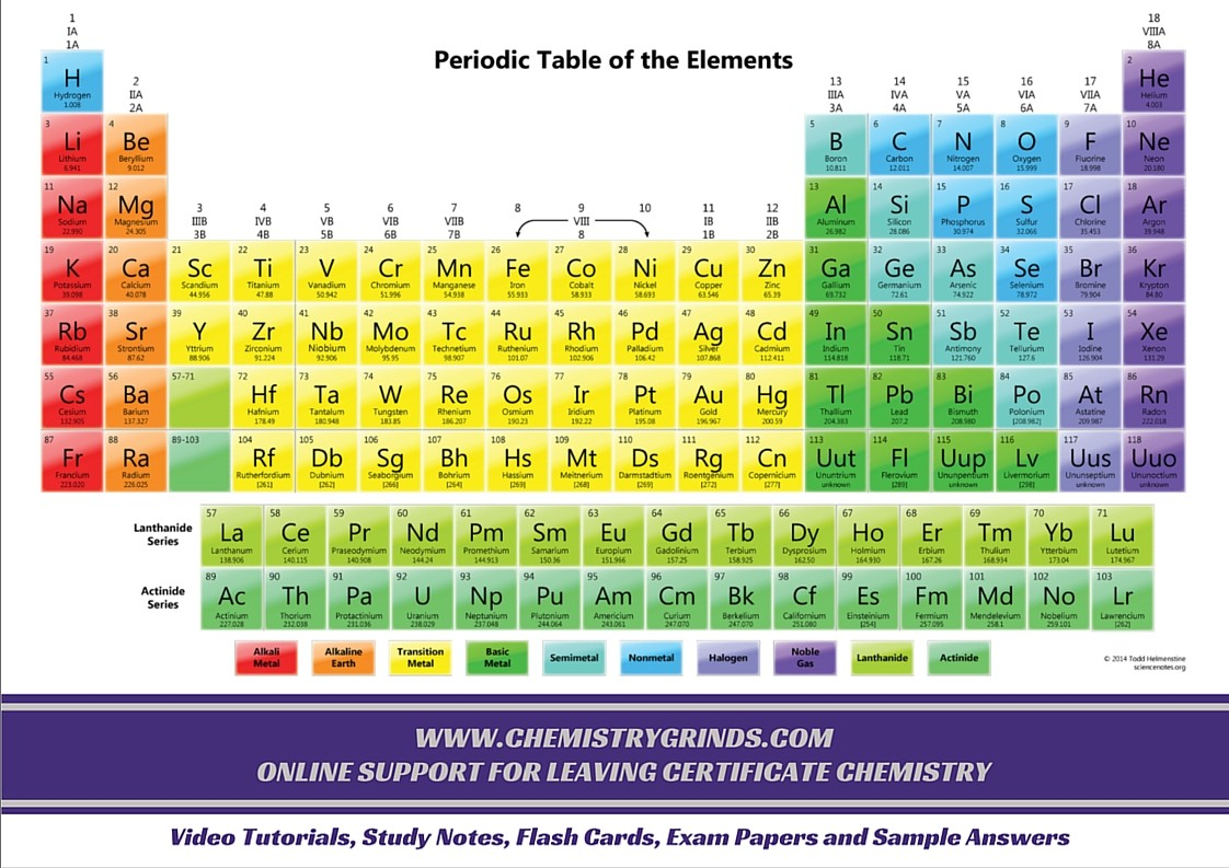 Periodic Table Amp Charts