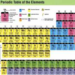 Periodic Elements Diagram 8 Pole Speakon Wiring Table Lanthanides Actinides Position Of