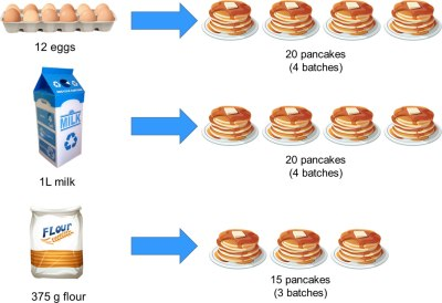 Amount of pancakes we can actually make