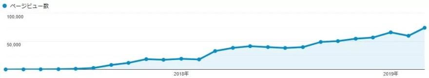 雑記ブログ開設2年目のPV数
