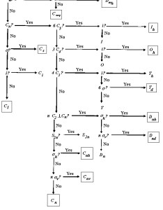 Flow chart to determine point groups of molecules also dr delaney   spring classes rh chemprofipod
