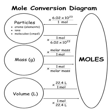 Mole Concept Numerical Problems Solved Examples for JEE