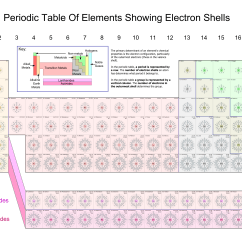 Electron Dot Diagram Periodic Table 2001 Dodge Ram Parts Struggling With Shells After Calcium  Chemistry Stuff