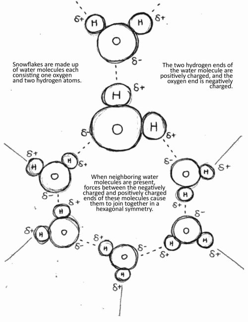 small resolution of crystal structure of snowflakes formed from hydrogen bonds between the water molecules