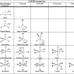 Lewis Dot Diagram For Cs2 Rockford Fosgate Punch P200 2 Wiring Shapes Of Molecules   Chemstuff