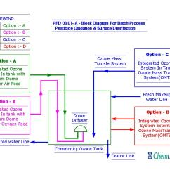 Ics Planning Cycle Diagram 2008 Porsche Cayenne Radio Wiring Chemtronics Process Flow Diagrams