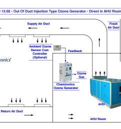 gad 13 02 out of duct injection type ozone generator direct in ahu room [ 2338 x 1653 Pixel ]