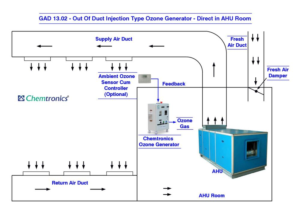 medium resolution of gad 13 02 out of duct injection type ozone generator direct in ahu room