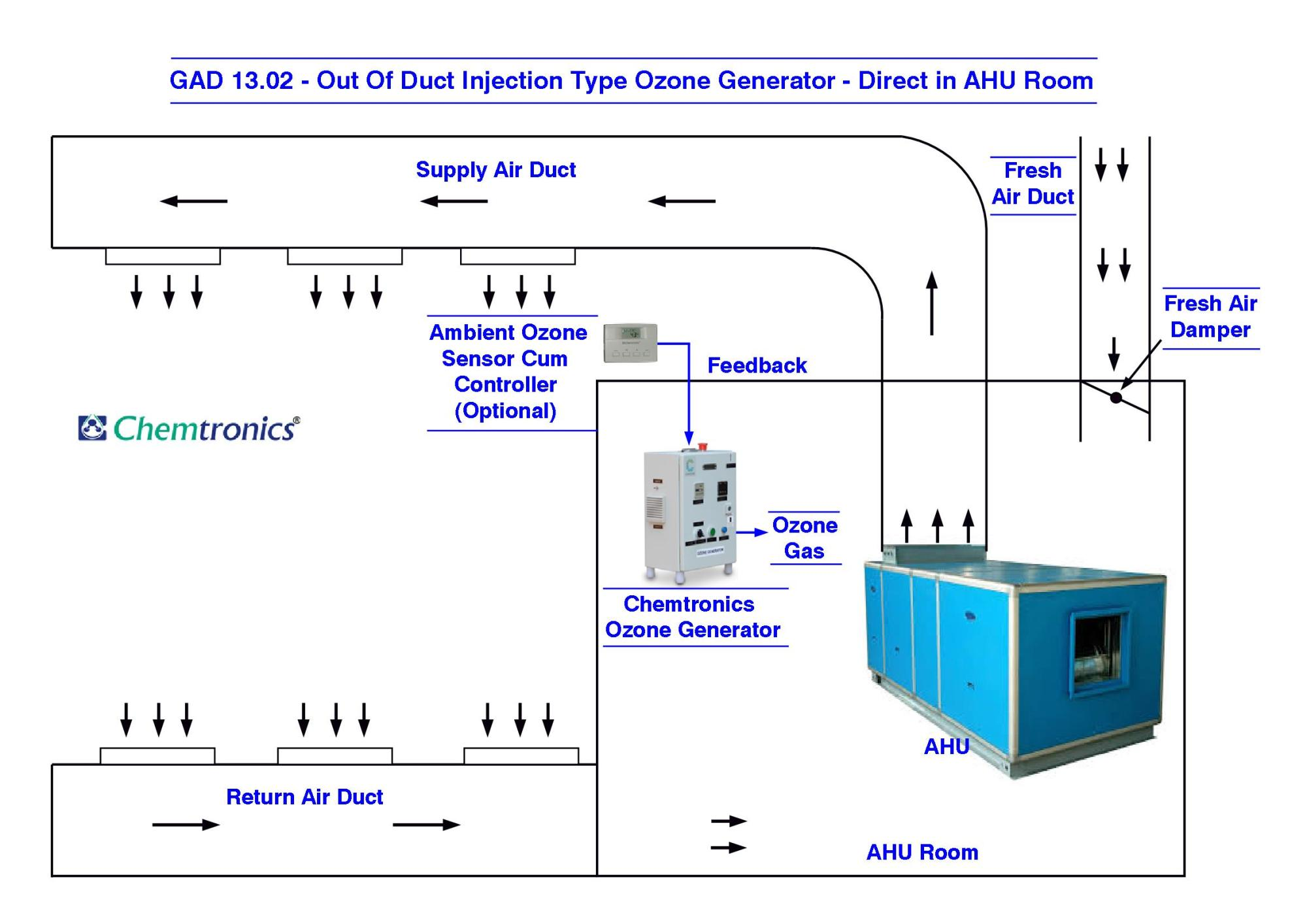 hight resolution of gad 13 02 out of duct injection type ozone generator direct in ahu room