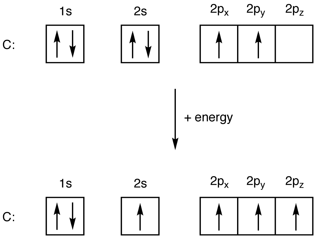 Tetravalency Of Carbon