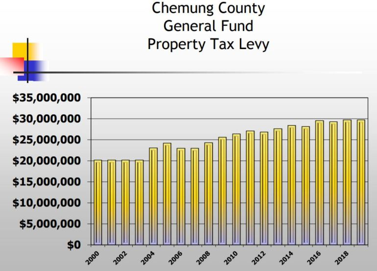 tax levy