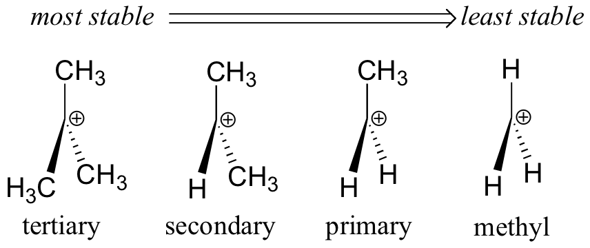 Why do primary alkyl halides generally undergo SN2