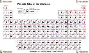 Periodic_Table_chemzone