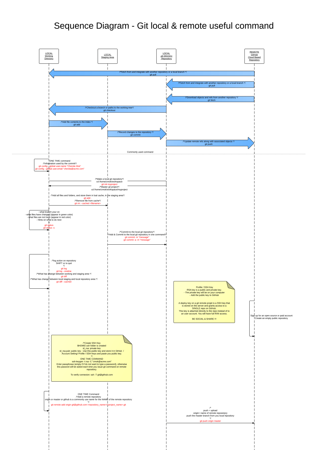 medium resolution of sequence diagram sequence diagram git command