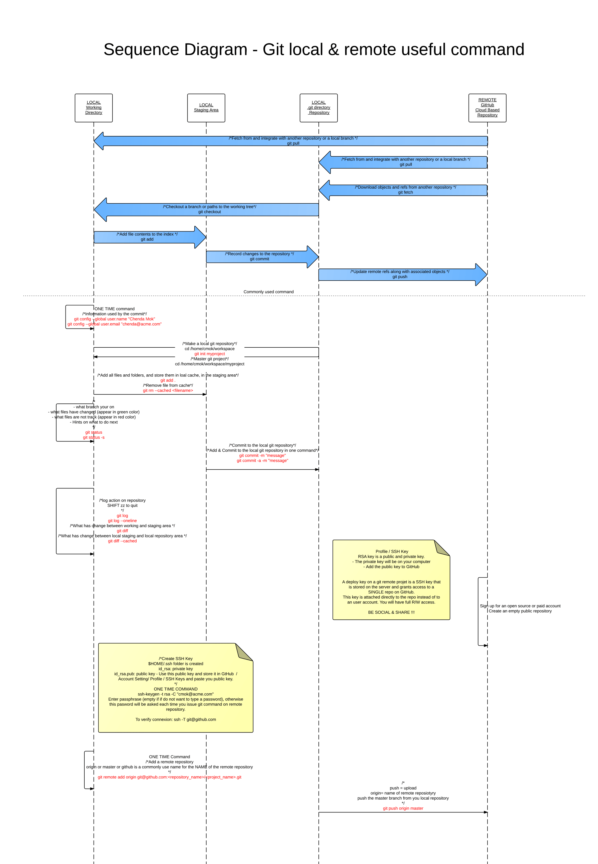 hight resolution of sequence diagram sequence diagram git command