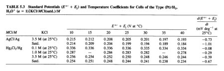 Standard potentials of silver-silver chloride and calomel electrodes at various electrolyte concentrations and temperatures. Reproduced from (Sawyer, Sobkowiak, and Roberts 1995, 192).
